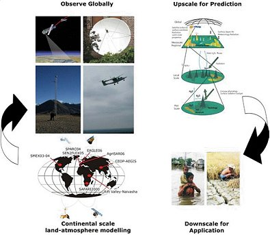 From process understanding to societal relevant water resources applications