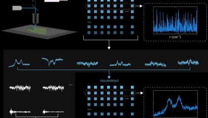 Graphene mapping 50 times faster
