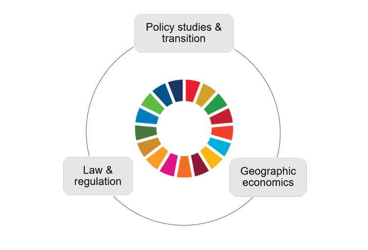 CSTM research framework, consisting of the sustainable development goals, surrounded by three boxes: 1) policy studies & transition, 2) law & regulation, 3) geographic economies.