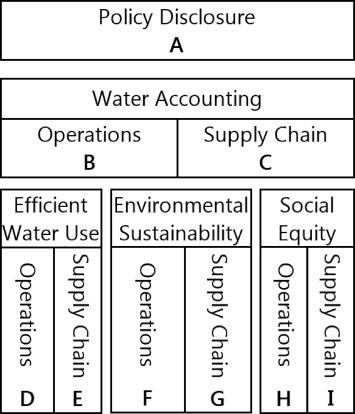Water Footprint Assessment Framework