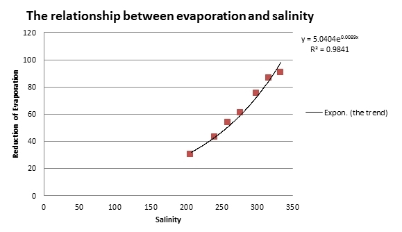 The relationship between sea surface salinity and evaporation.