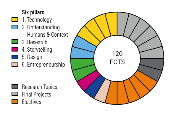 infographic with six pillars for 120 European credits: 1 Technology, 2 Understanding humans & context, 3 Research, 4 Storytelling, 5 Design, 6, Entrepreneurship. Besides that the research topics, final project and electives